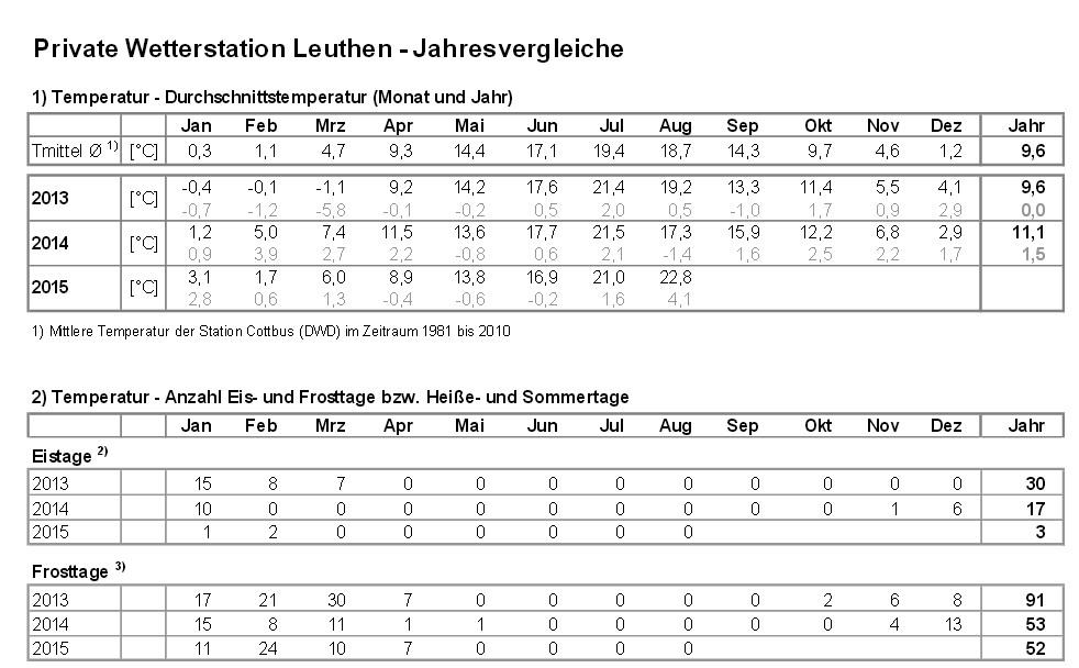 http://www.leuthen-wetter.de/Bilder/Statistik1.jpg