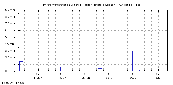http://www.leuthen-wetter.de/Regen5Wo.png