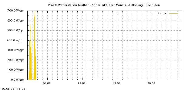 http://www.leuthen-wetter.de/Sonne1Mo.png