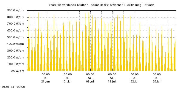 http://www.leuthen-wetter.de/Sonne5Wo.png