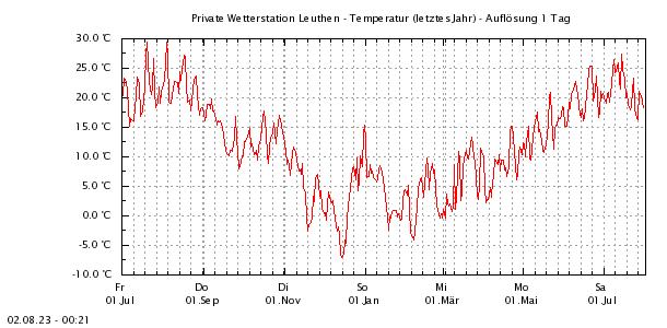 http://www.leuthen-wetter.de/Temp1Jahr.png