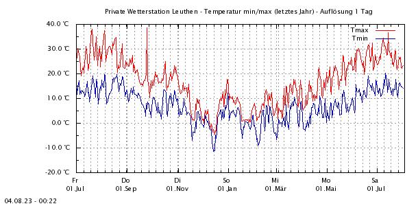 http://www.leuthen-wetter.de/Temp1Jahr1.png