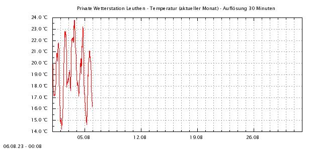 http://www.leuthen-wetter.de/Temp1Mo.png
