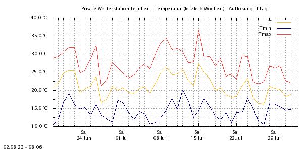 http://www.leuthen-wetter.de/Temp5Wo.png