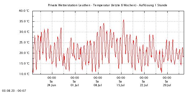 http://www.leuthen-wetter.de/Temp6Wo.png