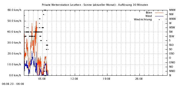 http://www.leuthen-wetter.de/Wind1Mo.png