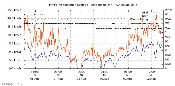 http://www.leuthen-wetter.de/Wind24.png
