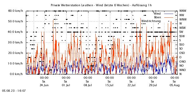 http://www.leuthen-wetter.de/Wind6Wo.png